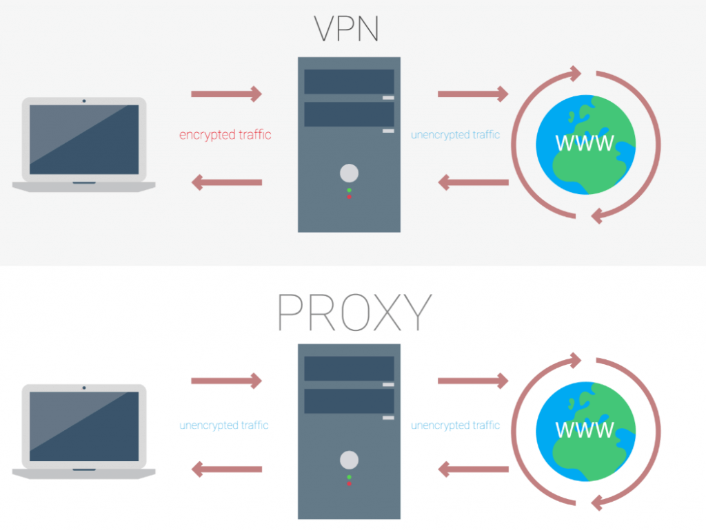 what-is-a-browser-vpn
