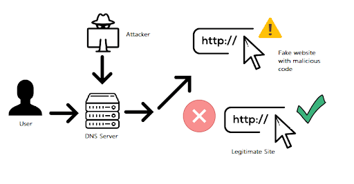 What is DNS Hijacking and Why It's Important | VPN Coffee